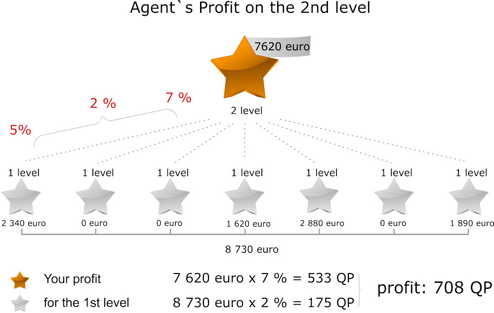 Questra Agenten Provision Level 2