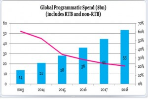 real-time-bidding-trend