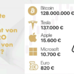 Wie entwickelt sich ein Investment von € 1.000 innert 10 Jahren.